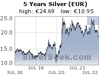 GoldSeek.com provides you with the information to make the right decisions on your Euro Silver 5 Year investments