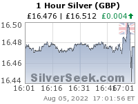 GoldSeek.com provides you with the information to make the right decisions on your British Pound Silver 1 Hour investments