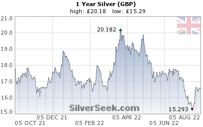 GoldSeek.com provides you with the information to make the right decisions on your British Pound Silver 1 Year investments