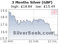 GoldSeek.com provides you with the information to make the right decisions on your British Pound Silver 3 Month investments