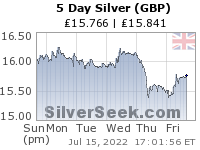 GoldSeek.com provides you with the information to make the right decisions on your British Pound Silver 5 Day investments