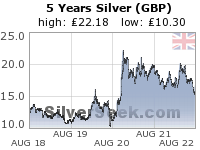 GoldSeek.com provides you with the information to make the right decisions on your British Pound Silver 5 Year investments