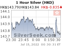 GoldSeek.com provides you with the information to make the right decisions on your Hong Kong $ Silver 1 Hour investments