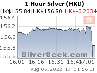 Hong Kong $ Silver 1 Hour