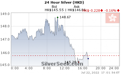 GoldSeek.com provides you with the information to make the right decisions on your Hong Kong $ Silver 24 Hour investments