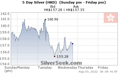 GoldSeek.com provides you with the information to make the right decisions on your Hong Kong $ Silver 5 Day investments