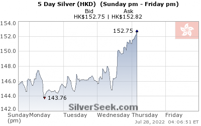 Hong Kong $ Silver 5 Day