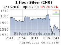 GoldSeek.com provides you with the information to make the right decisions on your Rupee Silver 1 Hour investments