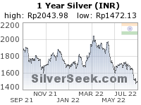 GoldSeek.com provides you with the information to make the right decisions on your Rupee Silver 1 Year investments