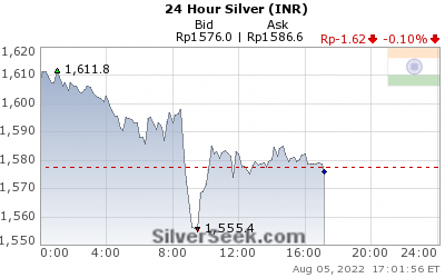 GoldSeek.com provides you with the information to make the right decisions on your Rupee Silver 24 Hour investments