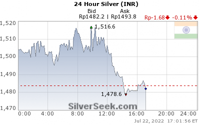 Rupee Silver 24 Hour