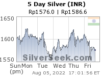 GoldSeek.com provides you with the information to make the right decisions on your Rupee Silver 5 Day investments