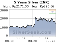 GoldSeek.com provides you with the information to make the right decisions on your Rupee Silver 5 Year investments