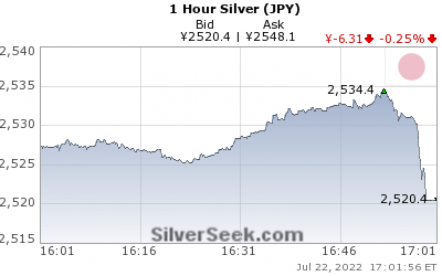 GoldSeek.com provides you with the information to make the right decisions on your Yen Silver 1 Hour investments