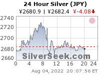GoldSeek.com provides you with the information to make the right decisions on your Yen Silver 24 Hour investments