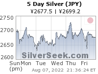 GoldSeek.com provides you with the information to make the right decisions on your Yen Silver 5 Day investments