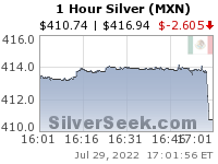 GoldSeek.com provides you with the information to make the right decisions on your Mexican Peso Silver 1 Hour investments