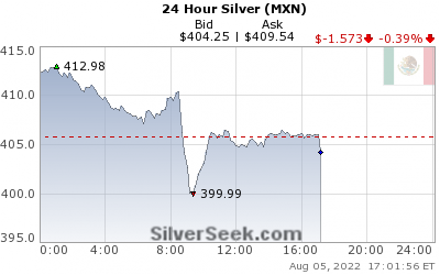 GoldSeek.com provides you with the information to make the right decisions on your Mexican Peso Silver 24 Hour investments
