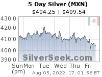 GoldSeek.com provides you with the information to make the right decisions on your Mexican Peso Silver 5 Day investments
