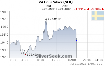 GoldSeek.com provides you with the information to make the right decisions on your Swedish Krona Silver 24 Hour investments