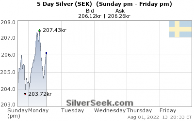 GoldSeek.com provides you with the information to make the right decisions on your Swedish Krona Silver 5 Day investments