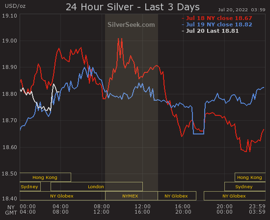 GoldSeek.com provides you with the information to make the right decisions on your Silver  Last 3 Days investments