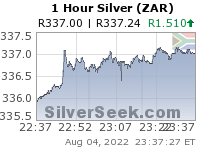 GoldSeek.com provides you with the information to make the right decisions on your S African Rand Silver 1 Hour investments