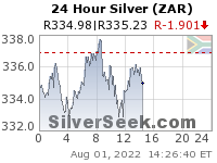 S. African Rand Silver 24 Hour