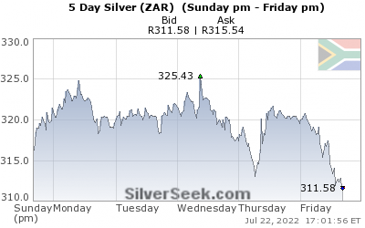 GoldSeek.com provides you with the information to make the right decisions on your S African Rand Silver 5 Day investments