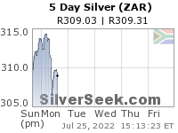 S. African Rand Silver 5 Day