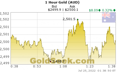 GoldSeek.com provides you with the information to make the right decisions on your Australian $ Gold 1 Hour investments