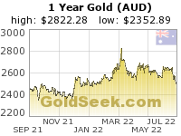 GoldSeek.com provides you with the information to make the right decisions on your Australian $ Gold 1 Year investments