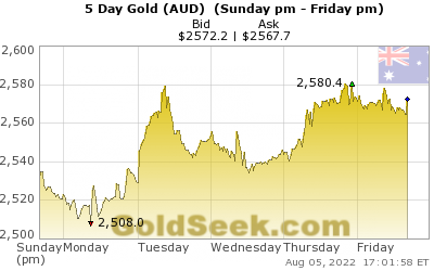 GoldSeek.com provides you with the information to make the right decisions on your Australian $ Gold 5 Day investments