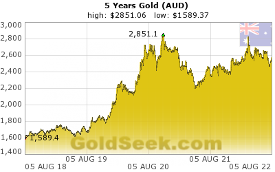 GoldSeek.com provides you with the information to make the right decisions on your Australian $ Gold 5 Year investments