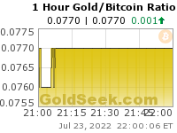 GoldSeek.com provides you with the information to make the right decisions on your Gold/Bitcoin Ratio 1 Hour investments