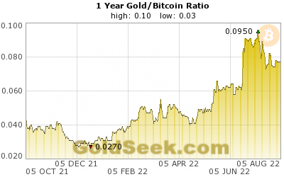 GoldSeek.com provides you with the information to make the right decisions on your Gold/Bitcoin Ratio 1 Year investments