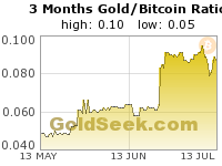 GoldSeek.com provides you with the information to make the right decisions on your Gold/Bitcoin Ratio 3 Month investments
