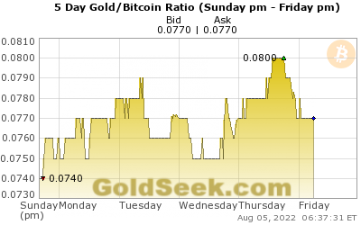 GoldSeek.com provides you with the information to make the right decisions on your Gold/Bitcoin Ratio 5 Day investments