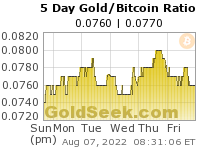 Gold/Bitcoin Ratio 5 Day