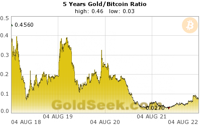 GoldSeek.com provides you with the information to make the right decisions on your Gold/Bitcoin Ratio 5 Year investments