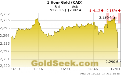 GoldSeek.com provides you with the information to make the right decisions on your Canadian $ Gold 1 Hour investments