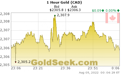 Canadian $ Gold 1 Hour