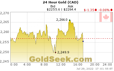 GoldSeek.com provides you with the information to make the right decisions on your Canadian $ Gold 24 Hour investments