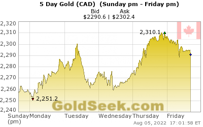 GoldSeek.com provides you with the information to make the right decisions on your Canadian $ Gold 5 Day investments