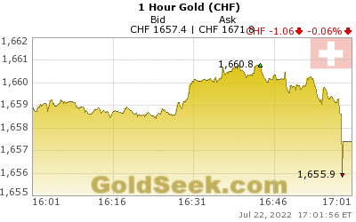 GoldSeek.com provides you with the information to make the right decisions on your Swiss Franc Gold 1 Hour investments