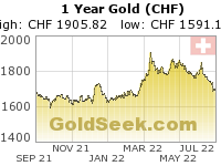 GoldSeek.com provides you with the information to make the right decisions on your Swiss Franc Gold 1 Year investments