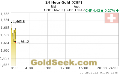 GoldSeek.com provides you with the information to make the right decisions on your Swiss Franc Gold 24 Hour investments