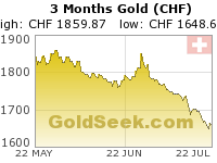 GoldSeek.com provides you with the information to make the right decisions on your Swiss Franc Gold 3 Month investments