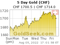 Swiss Franc Gold 5 Day