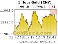 GoldSeek.com provides you with the information to make the right decisions on your Chinese Yuan Gold 1 Hour investments